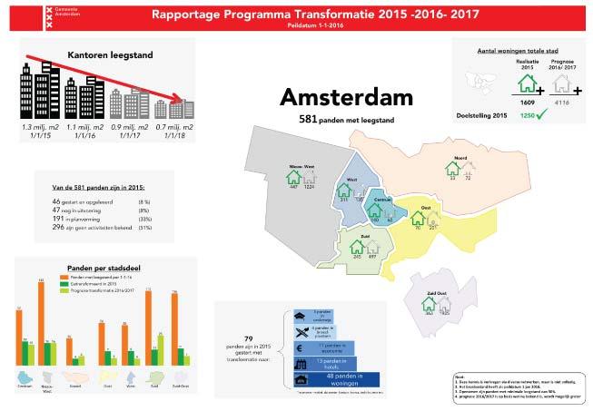 Infographic-2015-kantoorleegstand-amsterdam-tranformatie