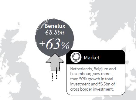 JLL benelux kantoormarkt record investeringen