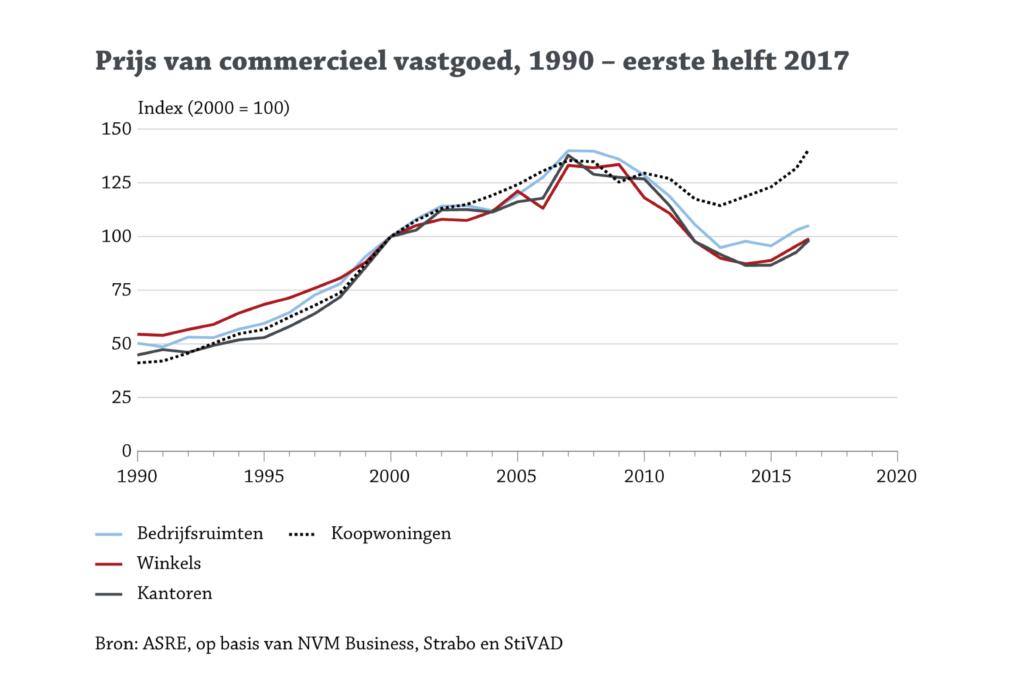Prijzen commercieel vastgoed stijgen 2017